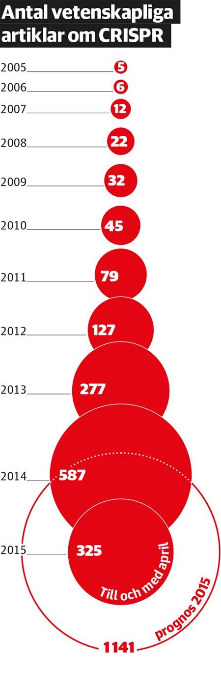 En sax för gener kan få Nobelpris - bild 6A Grafik_artiklar_crispr2